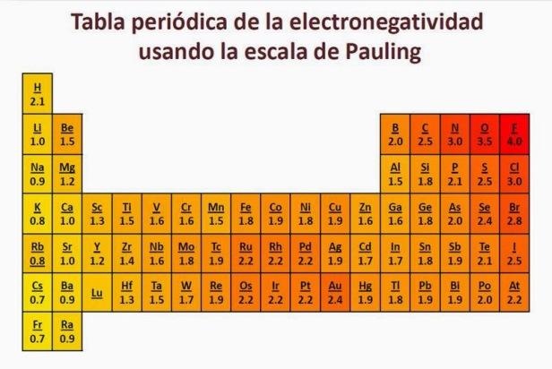 El caso del egosmo elemental la electronegatividad el legado de tabla de paulingg urtaz Images