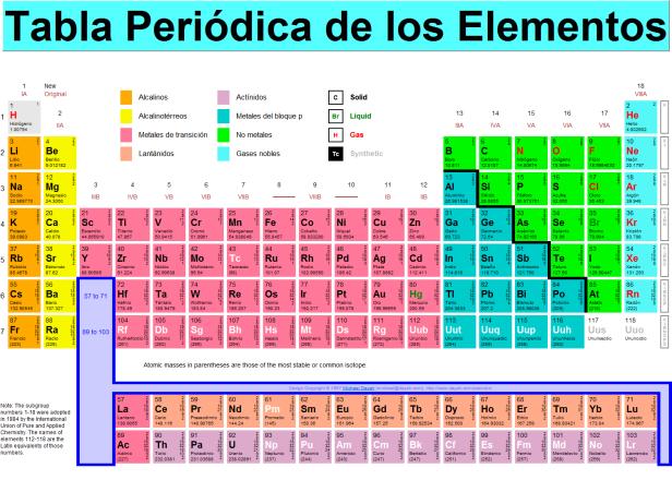 El caso de la tabla ms famosa del mundo introduccin a la tabla tabla periodica moderna elementos urtaz Images